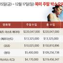 美 박스오피스 | <스타워즈: 라스트 제다이> 역대 첫 주말 오프닝 2위