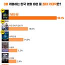 """3월 한국 영화 대전, 관객 50% """"'7년의 밤' 가장 기대된다"""""""
