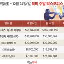 美 박스오피스   <스타워즈: 라스트 제다이> 올해 북미 흥행작 4위 진입