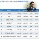 한국 박스오피스 l '목격자' '공작' 1위와 2위, 이성민 전성시대