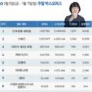 韓 박스오피스 | 천만 돌파 < 신과 함께-죄와 벌>, 역대 박스오피스 12위