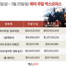美 박스오피스 | 5주 만에 나타난 신흥 강자 '퍼시픽 림: 업라이징'