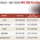 美 박스오피스 | 삐에로의 질주 <그것> 2주 연속 1위