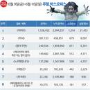 韓 박스오피스   압도적 흥행 <미이라>, 첫 주에 200만