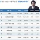 韓 박스오피스 | <1987> 500만 돌파, <신과 함께-죄와 벌> 누르고 1위