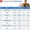 韓 박스오피스 | <토르: 라그나로크> 2주 연속 시리즈 최고 기록