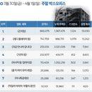 韓 박스오피스 | '곤지암' 개봉 첫 주 100만 돌파