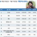 한국 박스오피스 l '안시성' 450만 돌파, 215억의 무게 극복할까