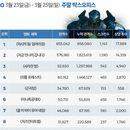 韓 박스오피스 | '퍼시픽 림' '지금 만나러 갑니다' 쌍끌이 흥행