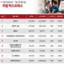 한국 박스오피스 l '말모이' 200만 '내안의 그놈' 150만, 쌍끌이 흥행