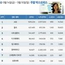 한국 박스오피스|250만 돌파 '서치' 2주 연속 1위 , '물괴' 2위로 데뷔