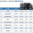 韓 박스오피스 l '곤지암' 200만 돌파, 역대 한국 공포영화 2위