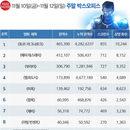 韓 박스오피스 | 3주째 1위 <토르: 라그나로크> 500만 명 돌파할까