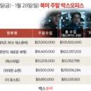 美 박스오피스 | '메이즈 러너: 데스큐어' 북미 개봉 첫 주 1위로 출발
