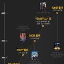 그래픽 뉴스 | 숫자로 보는 <1987> 600만 관객 돌파