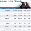 한국 박스오피스 l '앤트맨과 와스프' 개봉 1주차에 260만 돌파