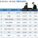 韓 박스오피스 l '독전' 350만 돌파, 올해 상반기 한국 영화 최대 흥행작