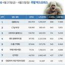 韓 박스오피스 l 100만 돌파 '램페이지', 2주 연속 1위