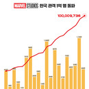 '앤트맨과 와스프' 464만 관객 동원하며 마블 스튜디오 누적 1억 관객 돌파