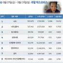 한국 박스오피스 l '서치' 1위, 할리우드 아시안 배우들의 선전