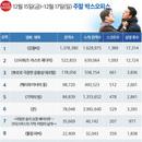 韓 박스오피스 | 100만 돌파한 <강철비>, <변호인>보다 빠른 흥행 속도