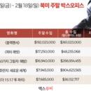 美 박스오피스 | '블랙팬서' 역대 마블 오프닝 2위로 출발