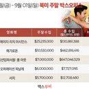 미국 박스오피스 | 올해 단독 영화 중 유일, 3주 연속 1위 '크레이지 리치 아시안스'