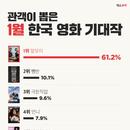 관객이 꼽은 새해 1월 韓 영화 기대작은? '말모이' 1위