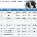 한국 박스오피스 l 1위는 '암수살인', 300만 선점은 '베놈' 먼저