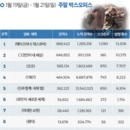 韓 박스오피스 | <메이즈 러너: 데스 큐어> 시리즈 사상 최고 첫 주 기록